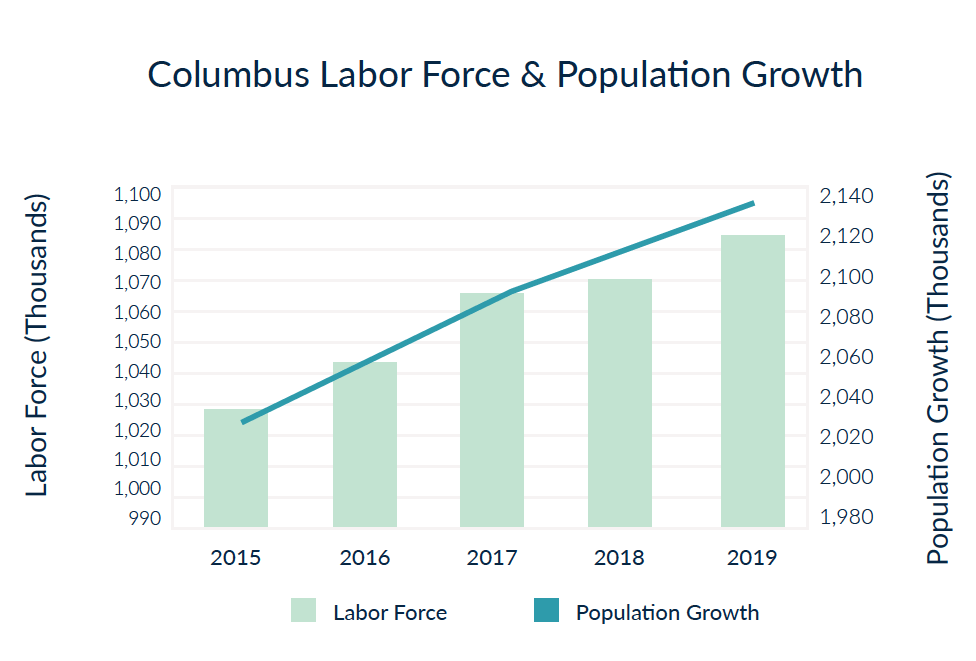 Columbus Labor Force & Population Growth - a best city to buy real estate