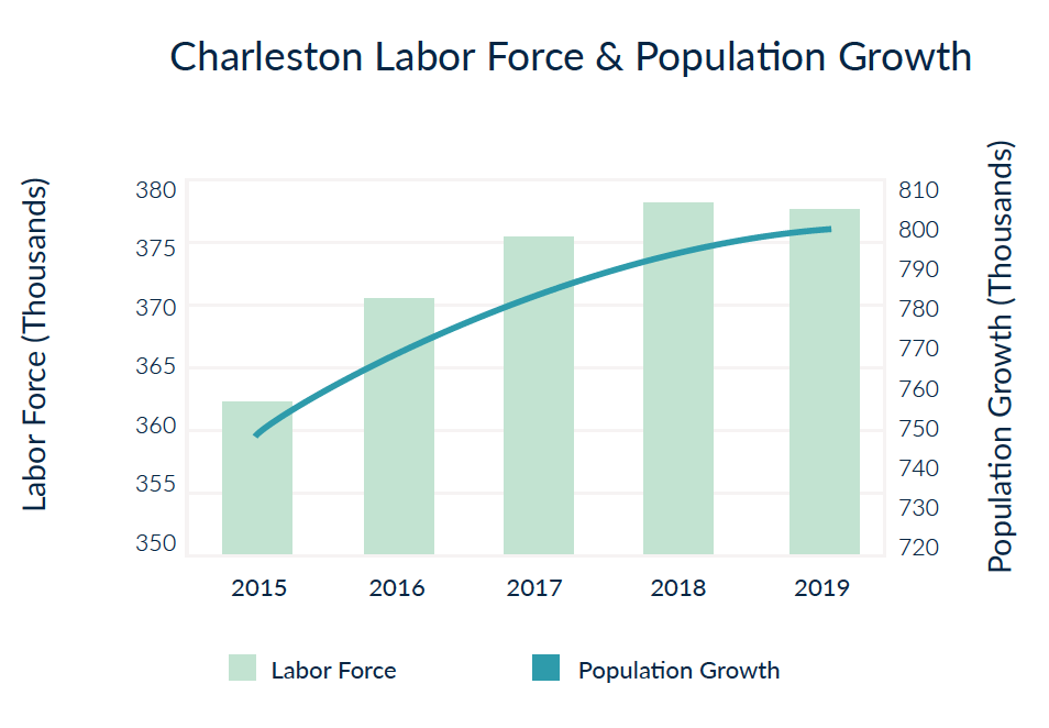 Charleston, South Carolina Labor Force - a best city to buy real estate