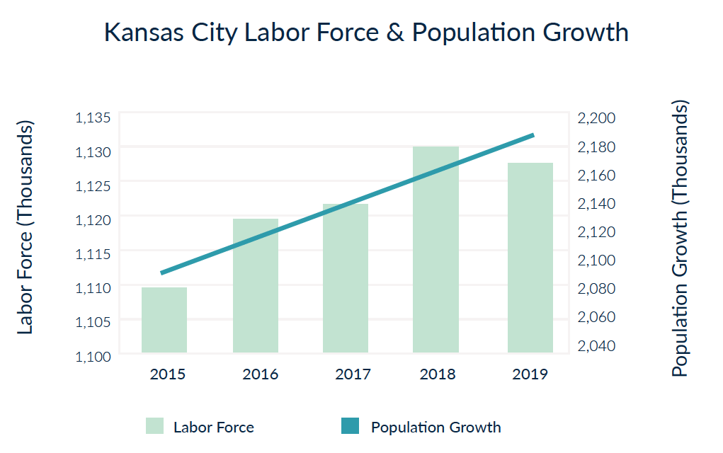 Kansas City Labor Force & Population Growth - a best city to buy real estate