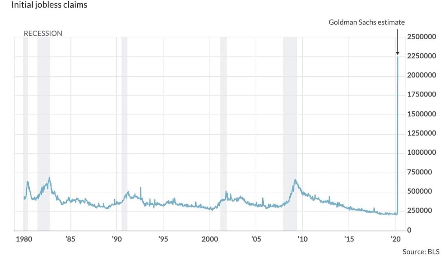 Estimated initial jobless claims 2020 due to coronavirus recession