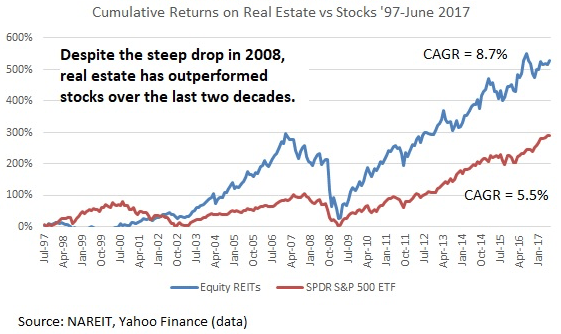 how real estate gets impacted by a decline in stocks