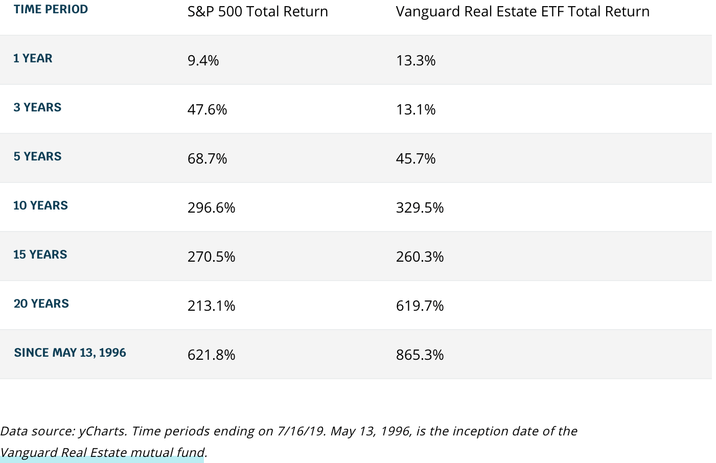 S&P 500 total return versus Vanguard Real Estate ETF total return