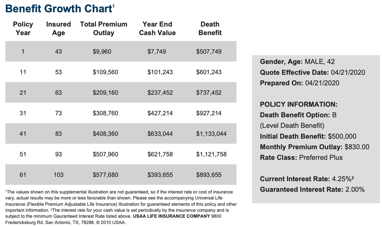 Universal Life Insurance Benefit Growth Chart