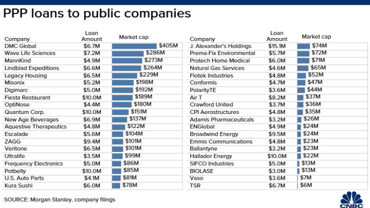 Public companies getting PPP - Free government money
