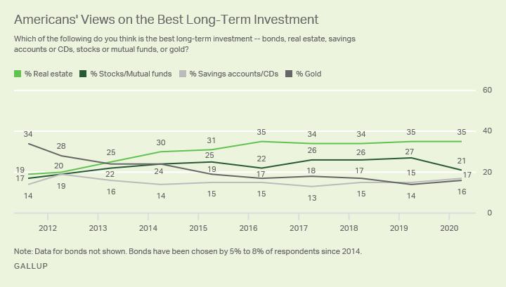 Il settore immobiliare è l'investimento preferito dell'America