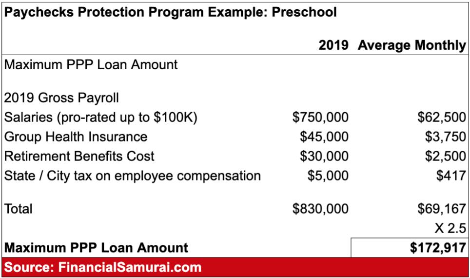 Paychecks Protection Program Lending Example