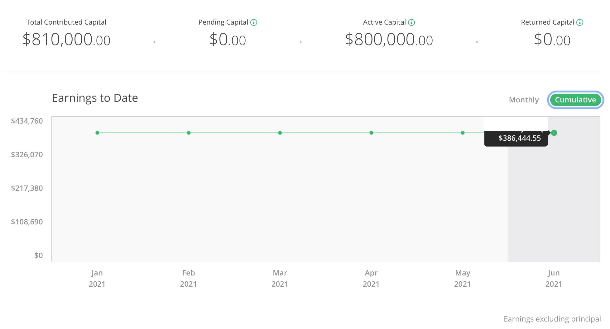 Real Estate Crowdfunding Dashboard Financial Samurai