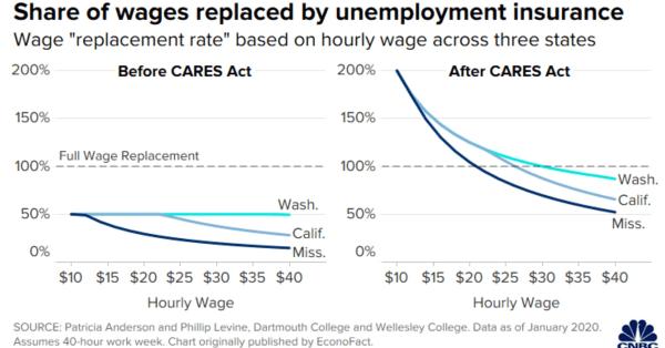 Unemployment benefits exceed hourly wage work