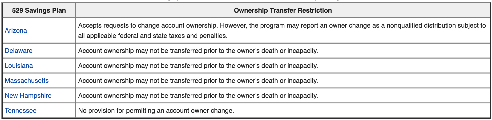 529 Savings plan ownership transfer restrictions by state - Roth IRA or a 529 pla