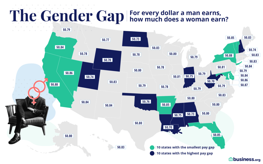 Wife Financial Independence (WIFIE) And The Gender Wage Gap