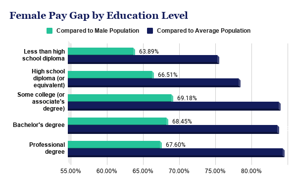 Female pay gap by level of education