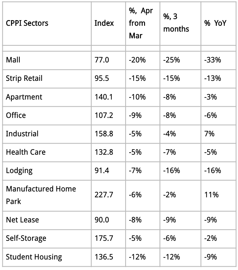 U.S. commercial property performance April 2020