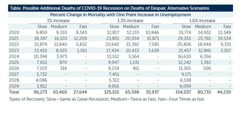 Potential number of deaths of despair due to the coronavirus lockdowns and economic shutdown