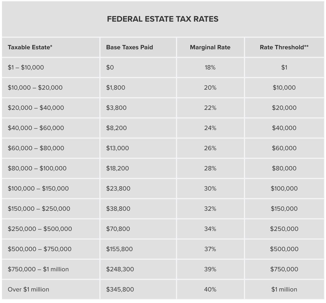 Federal estate tax rates