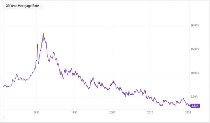 Mortgage rates at all-time lows 2020
