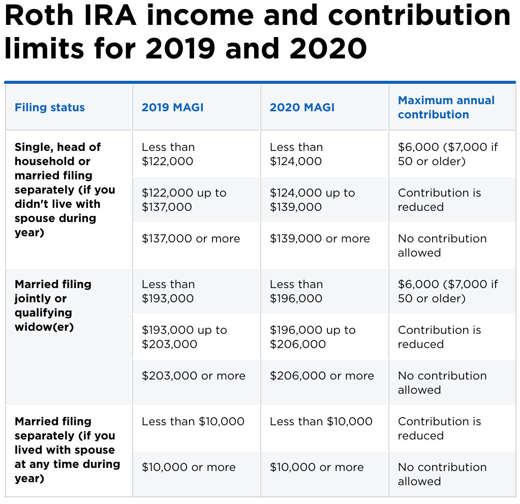 Roth single k contribution limits
