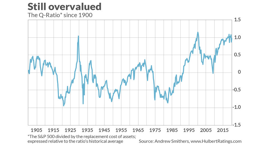 S&P 500 Q-Ratio Valuation