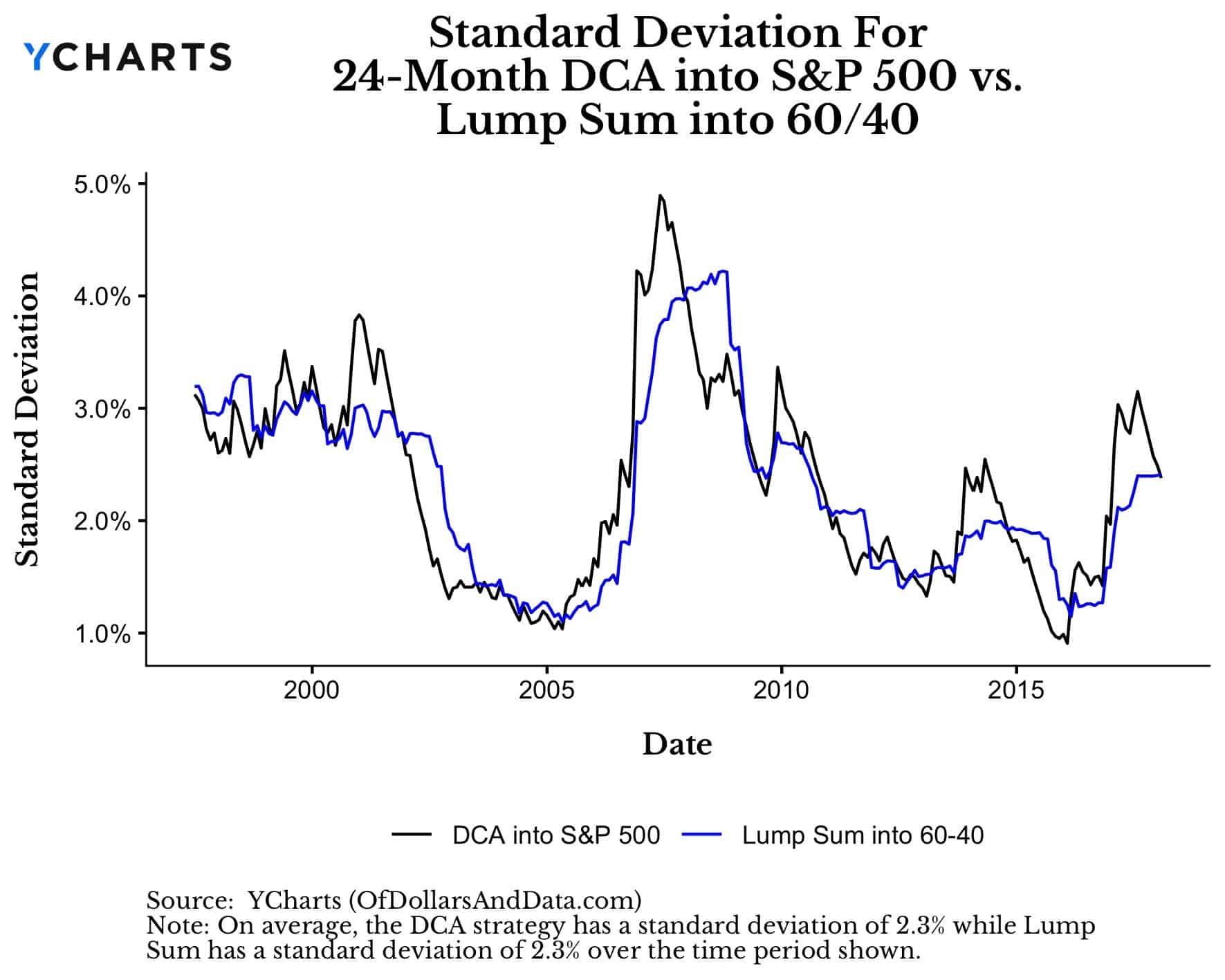 Dollar cost average versus lump sum investing