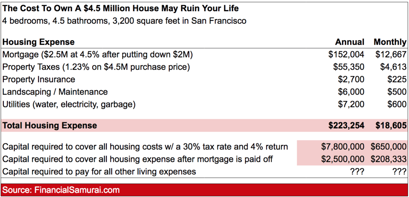 Get a mortgage to lower your living expenses - Budget for a $4.5 million house