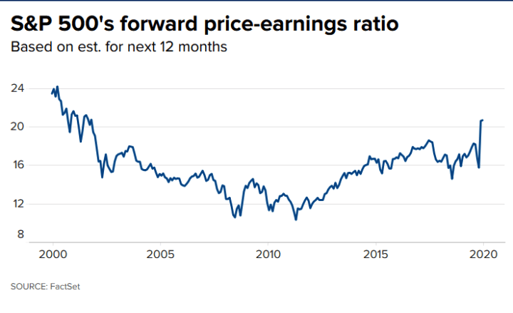 S&P 500 forward price to earnings ratio valuation