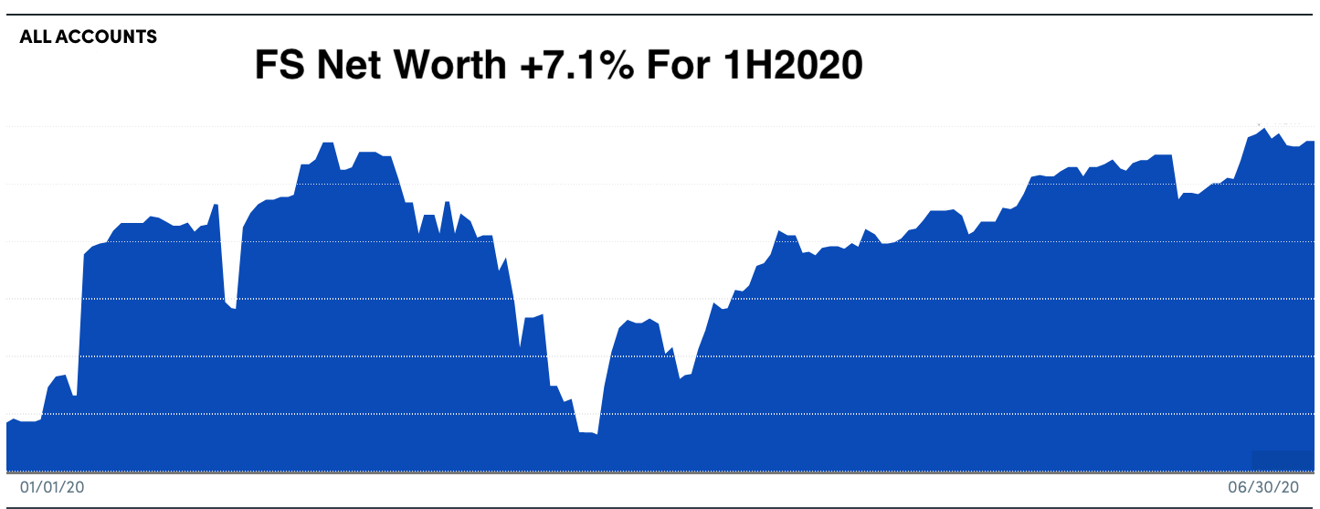 FS Net Worth - 2Q2020 review