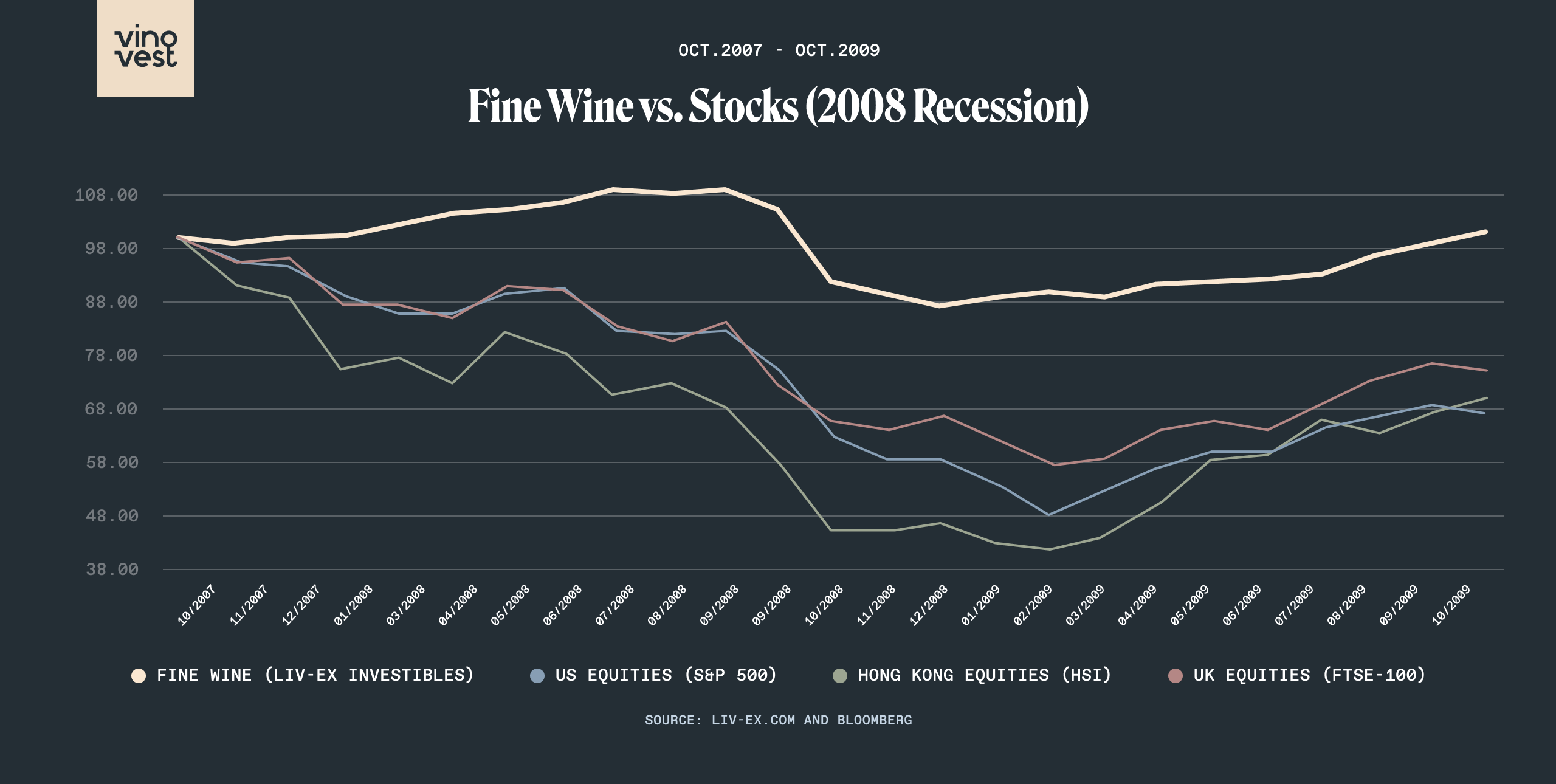 Fine Wine investments versus stocks since 2008