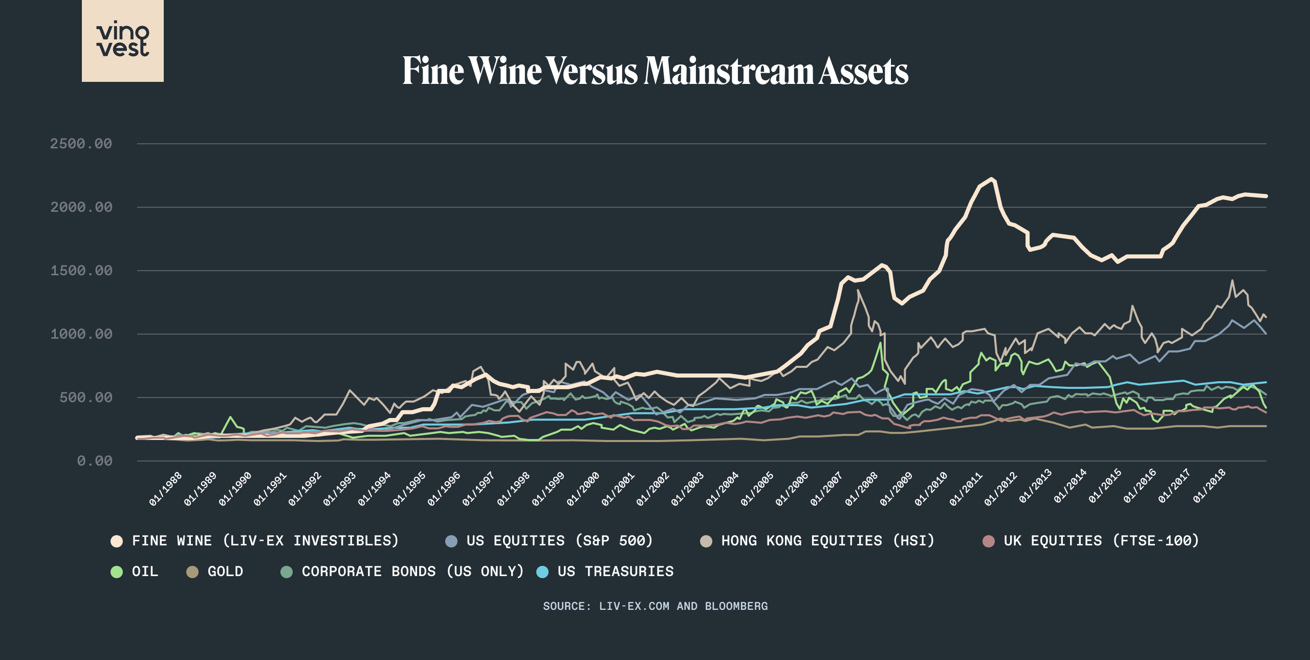 Fine Wine Versus Mainstream Assets