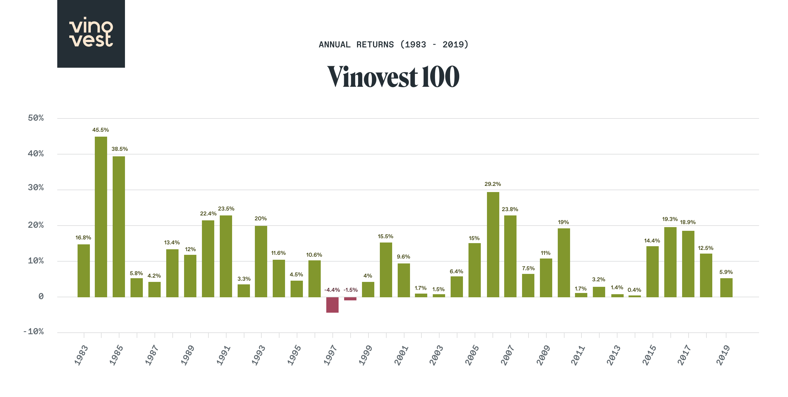 Vinovest Annual Returns