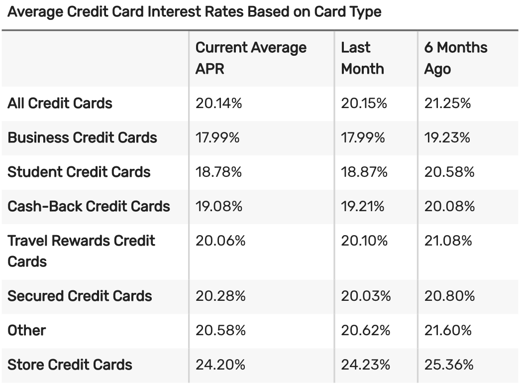 Average credit card interest rate 2020