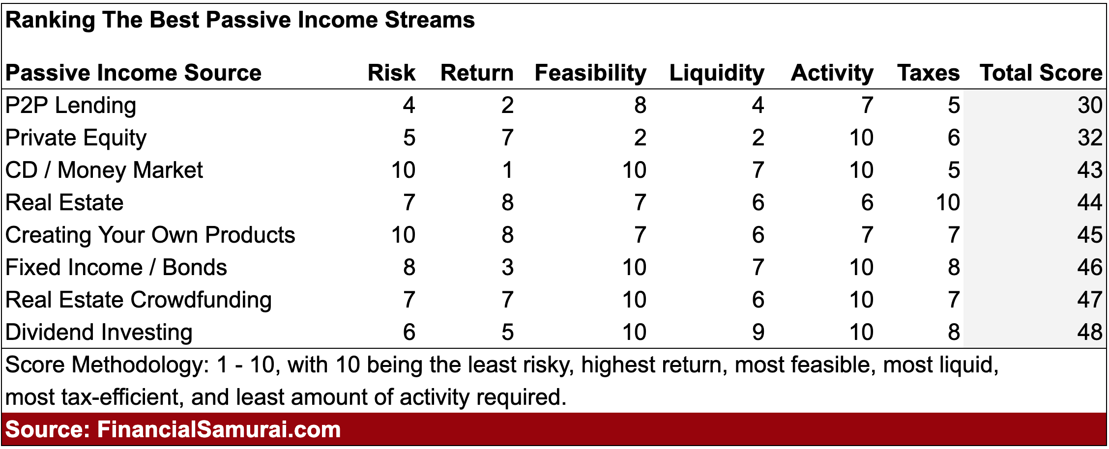 the need for liquidity is overrated due to passive income streams