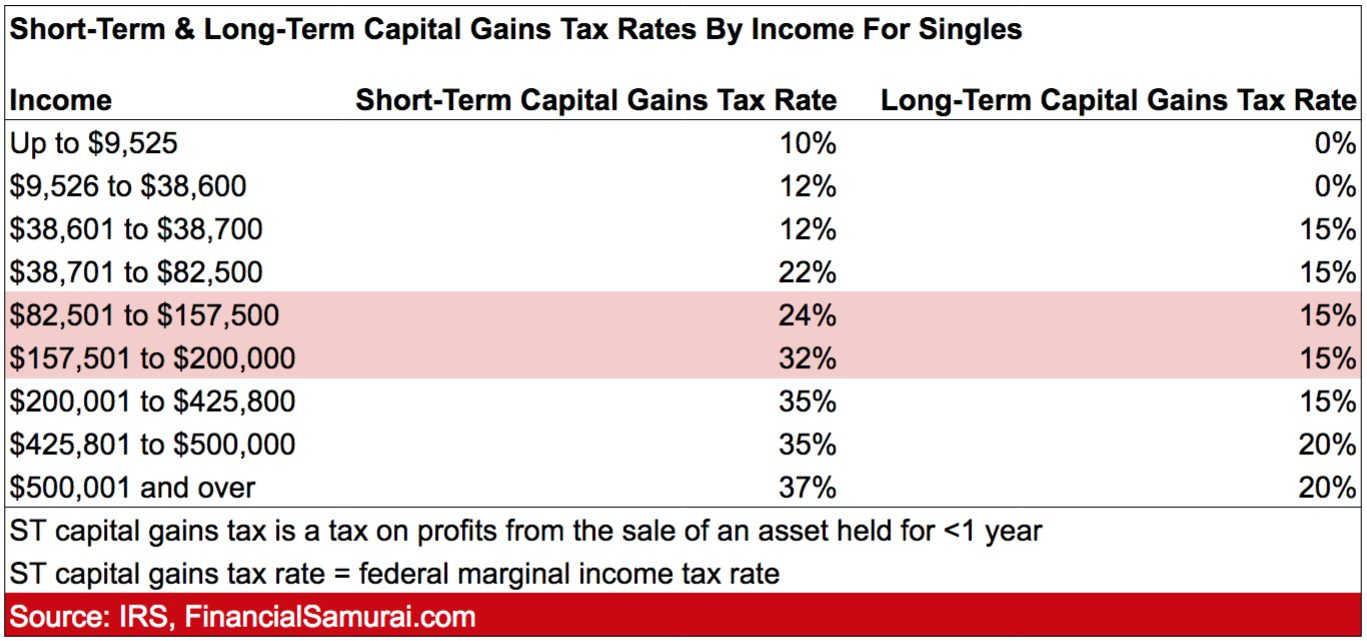 Capital gains tax rates