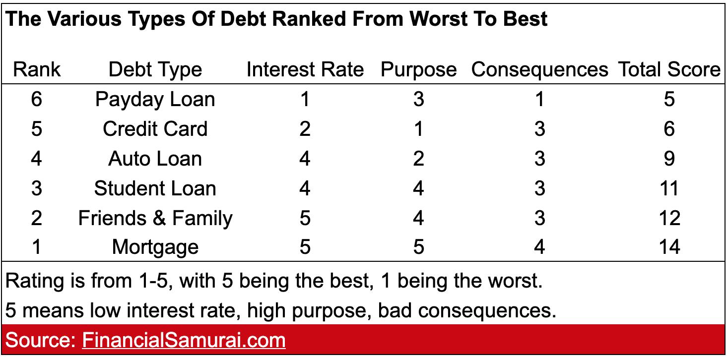 Financial Samurai Debt Ranking Chart