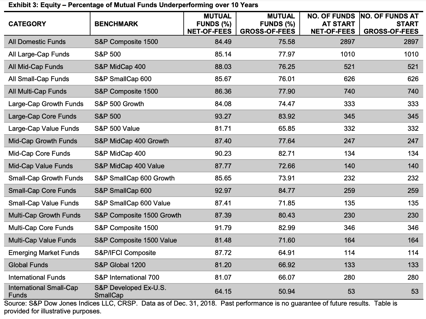 Recommended Net Worth Allocation By Age And Work Experience