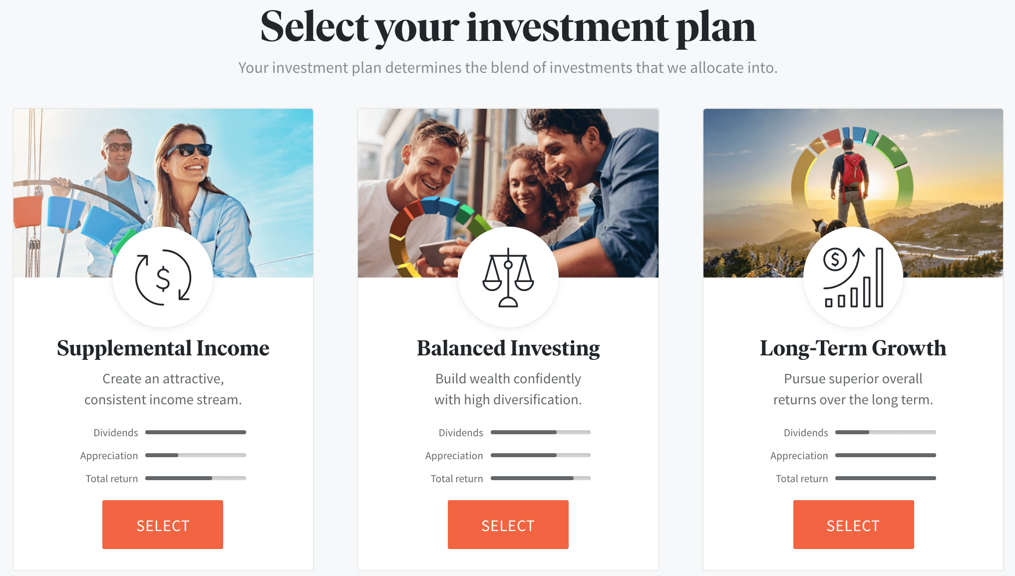 Fundrise Investment Plan
