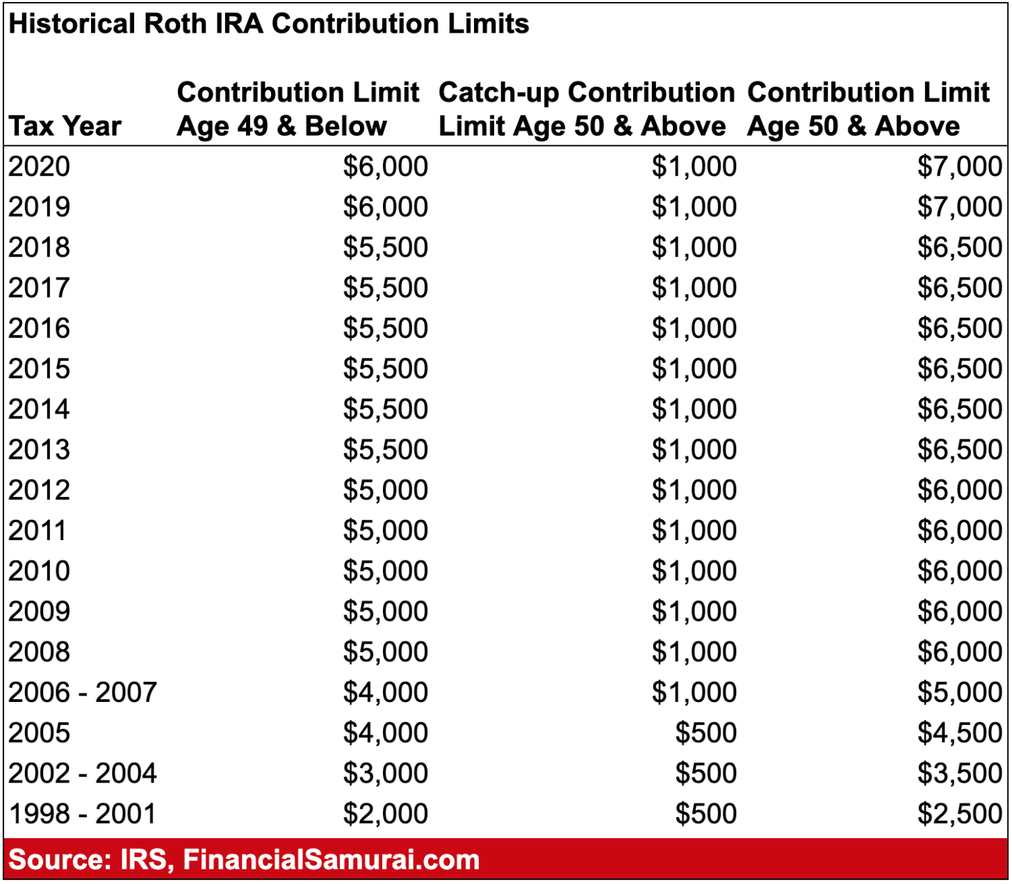 ira limit contribution 2021
