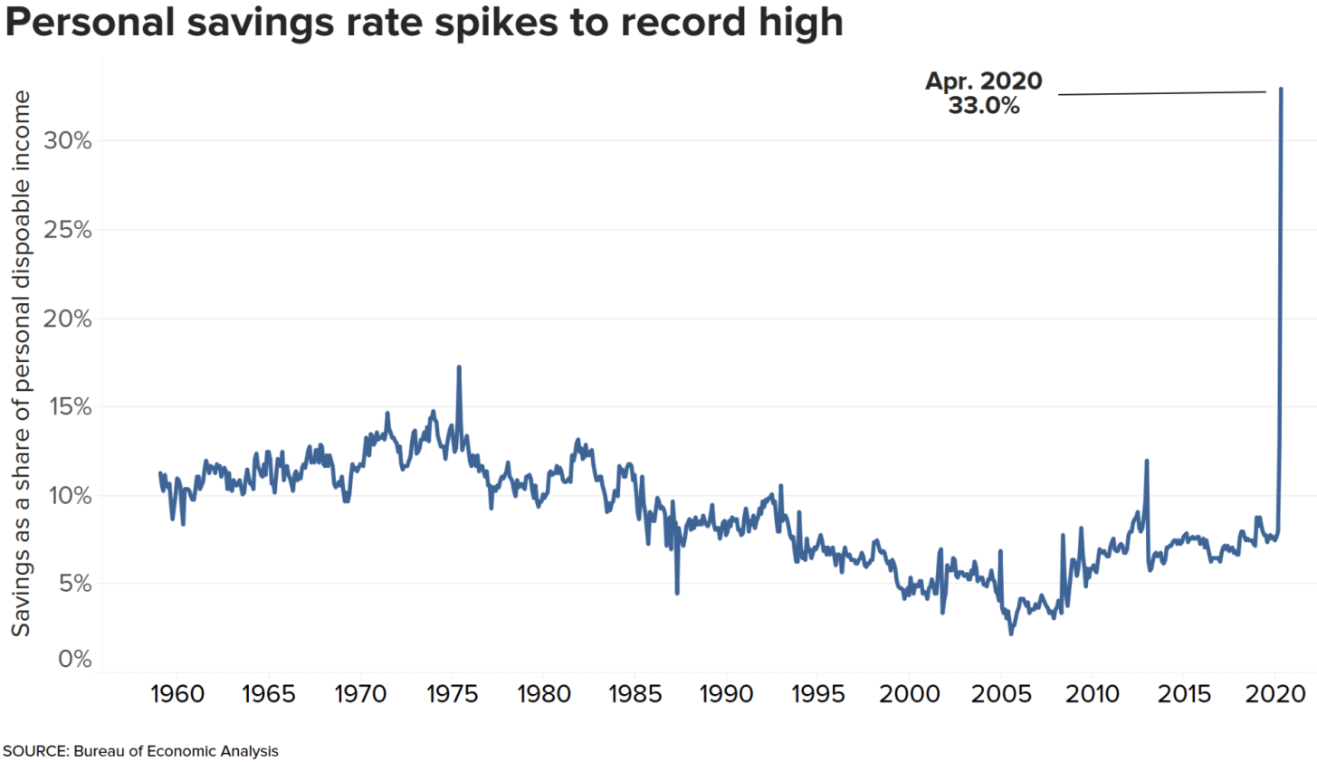 The US Personal Saving Rate Is At An All-Time High