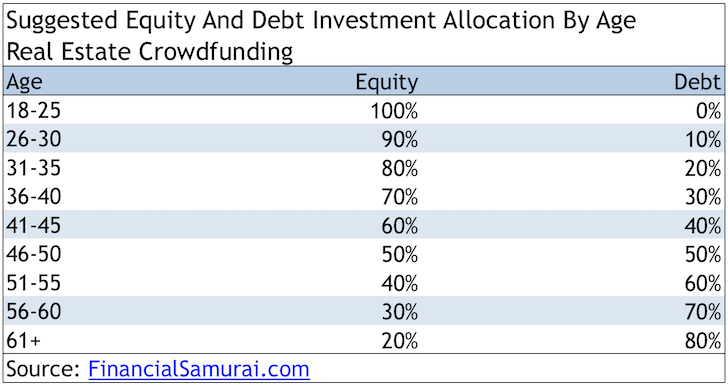 Real estate crowdfunding debt or equity investing allocation