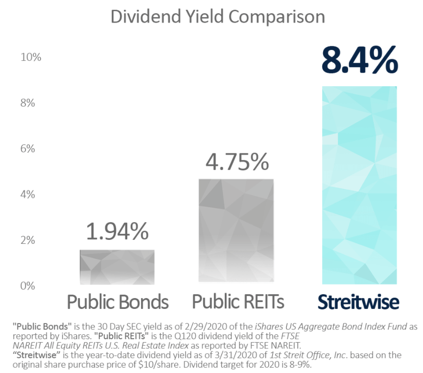 Streitwise dividend yield comparison