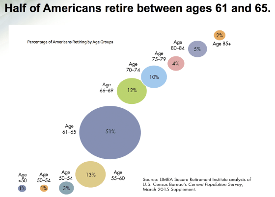 When do most Americans retire? At what age