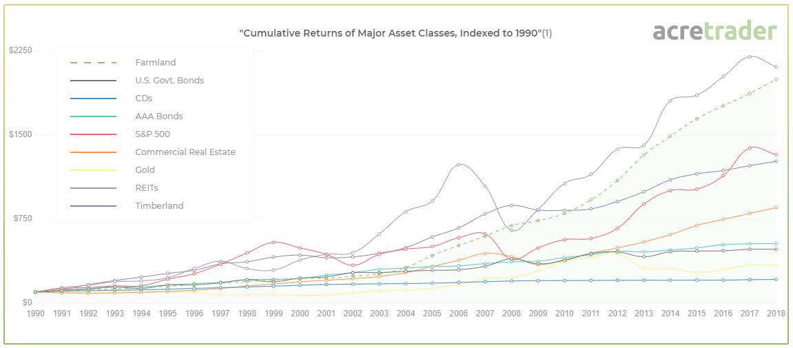 AcreTrader cumulative turns versus other asset classes