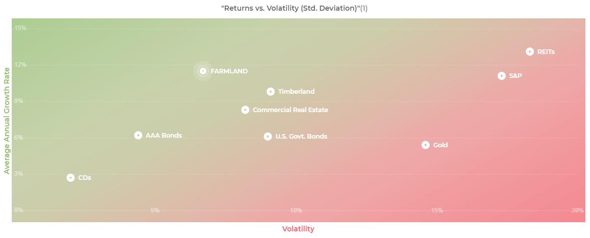Farmland volatility with AcreTrader