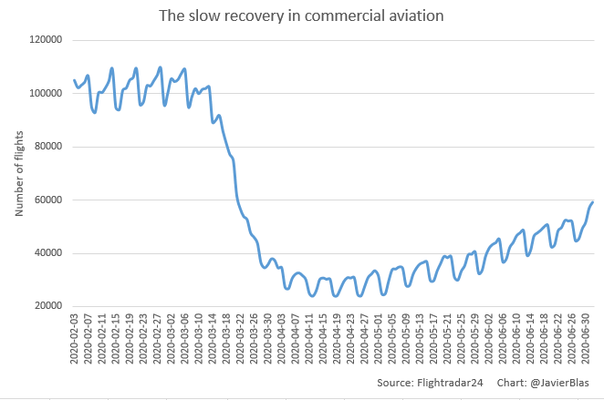 Commercial aviation coming back - how commercial real estate is affected