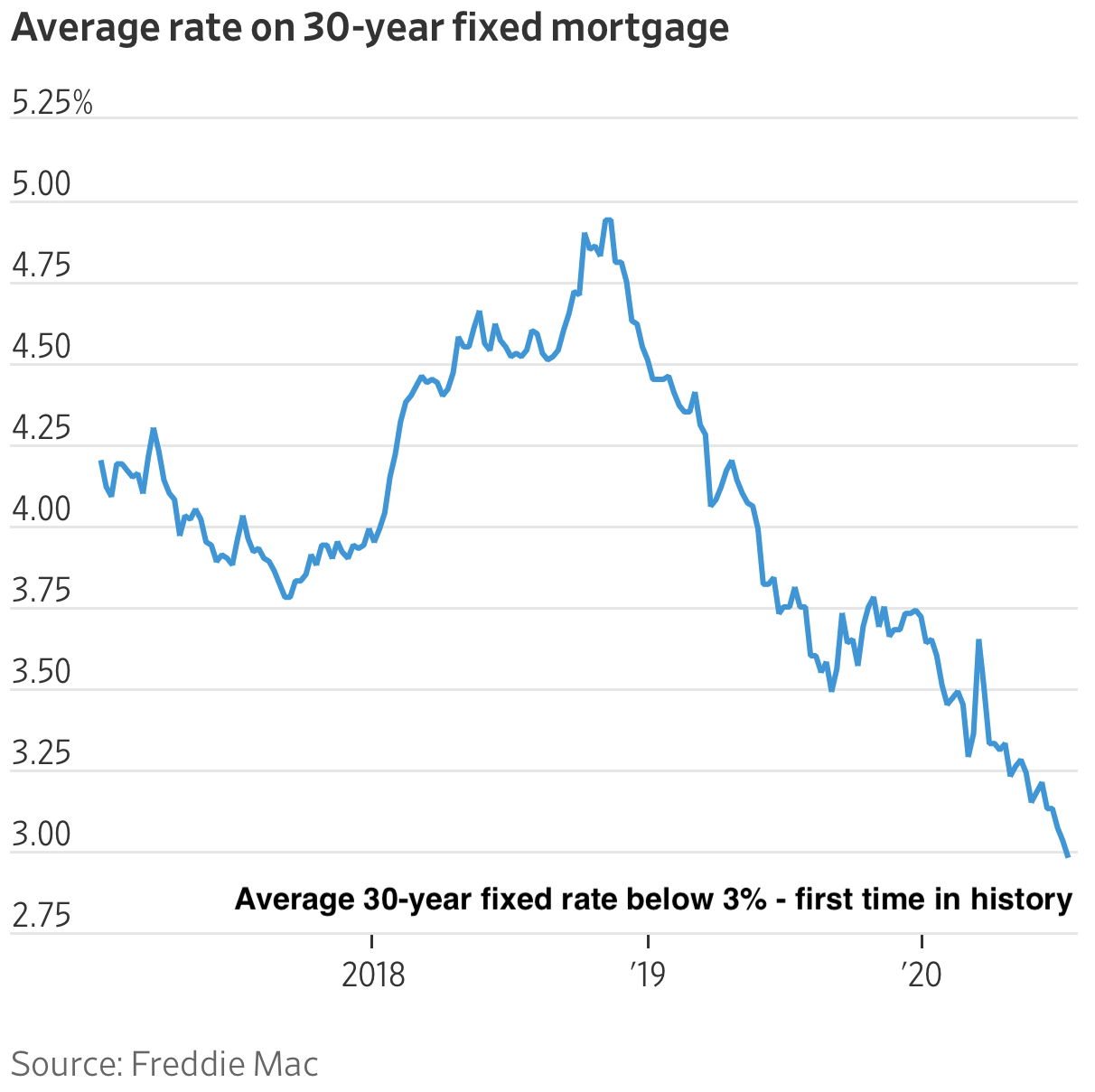Average 30-year fixed mortgage rate at record low - home buying rule