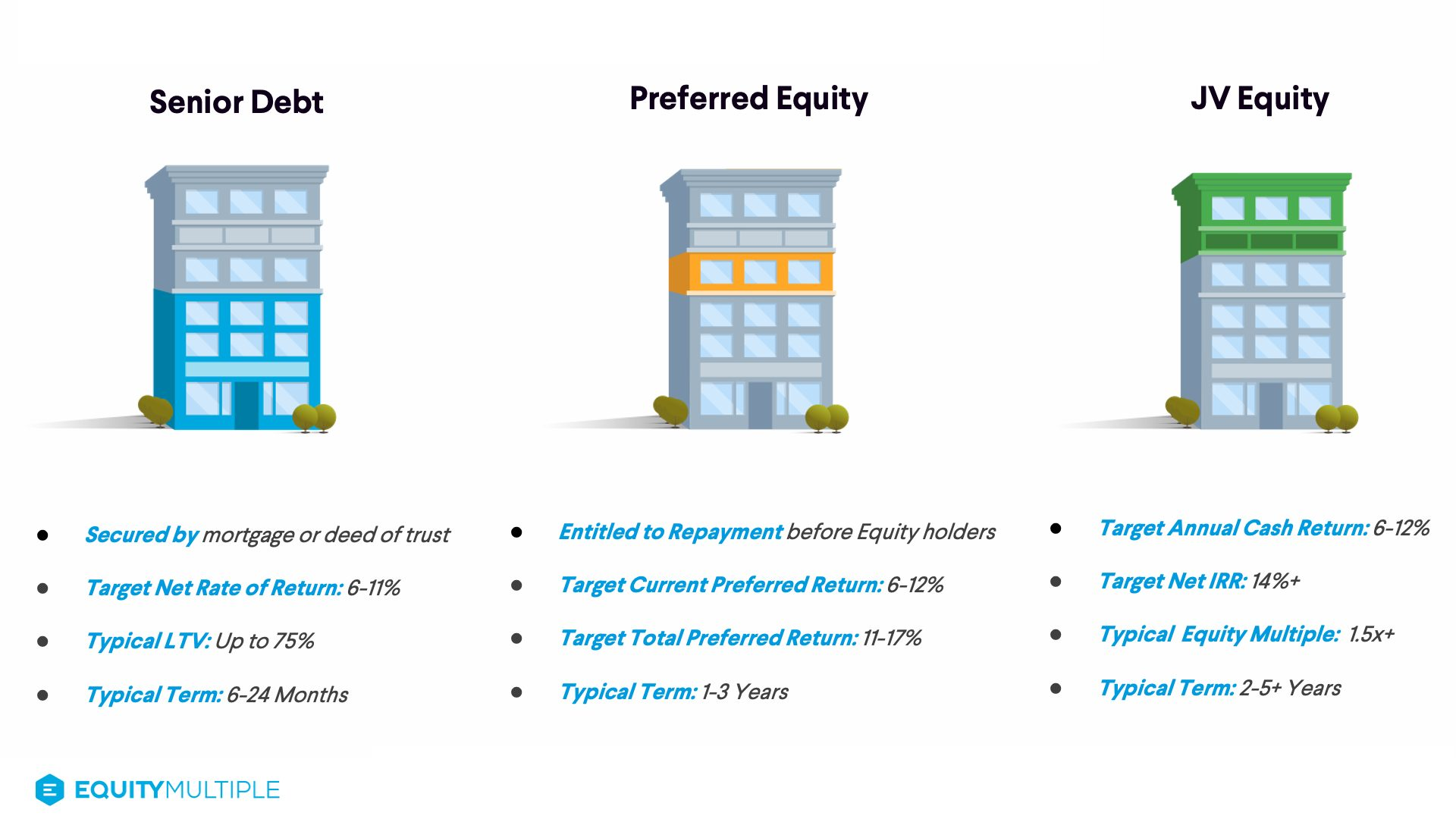 Target return ranges by investment type: Senior debt, preferred equity, JV equity