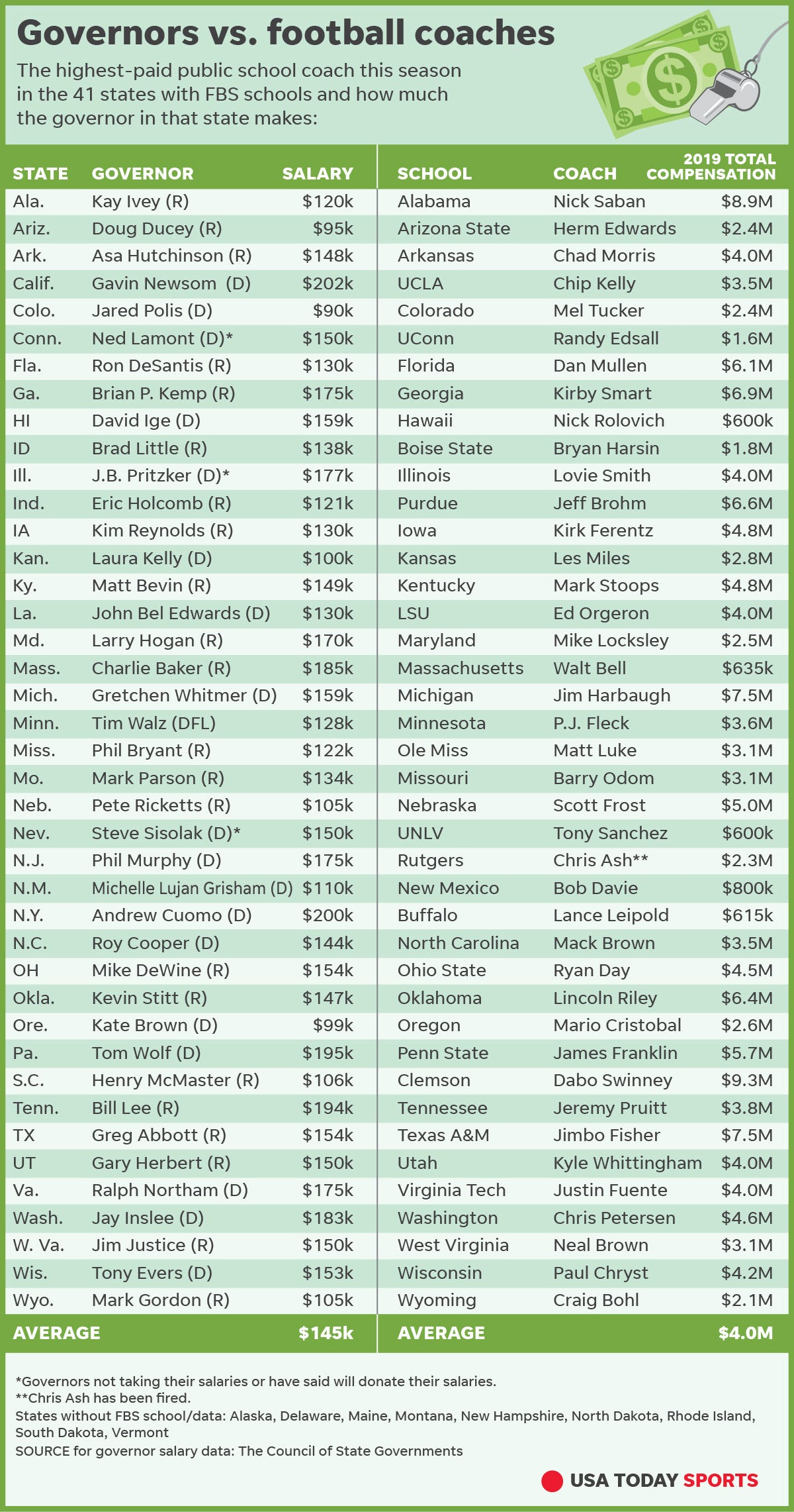 Football and governors salaries - who makes over one million a yar