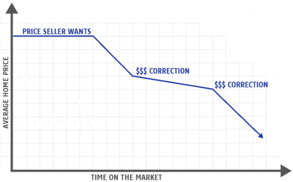 MLS Or Pocket Listing? The longer the Days On Market (DOM) the worst it is for the seller.