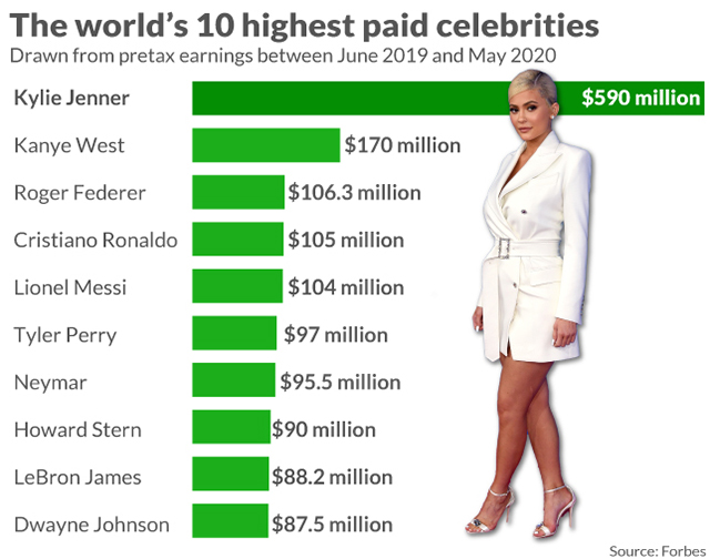Highest paid celebrities and atheletes