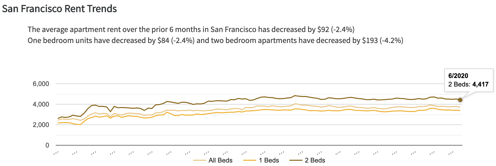 Average rent in San Francisco - provide subsidized housing or not