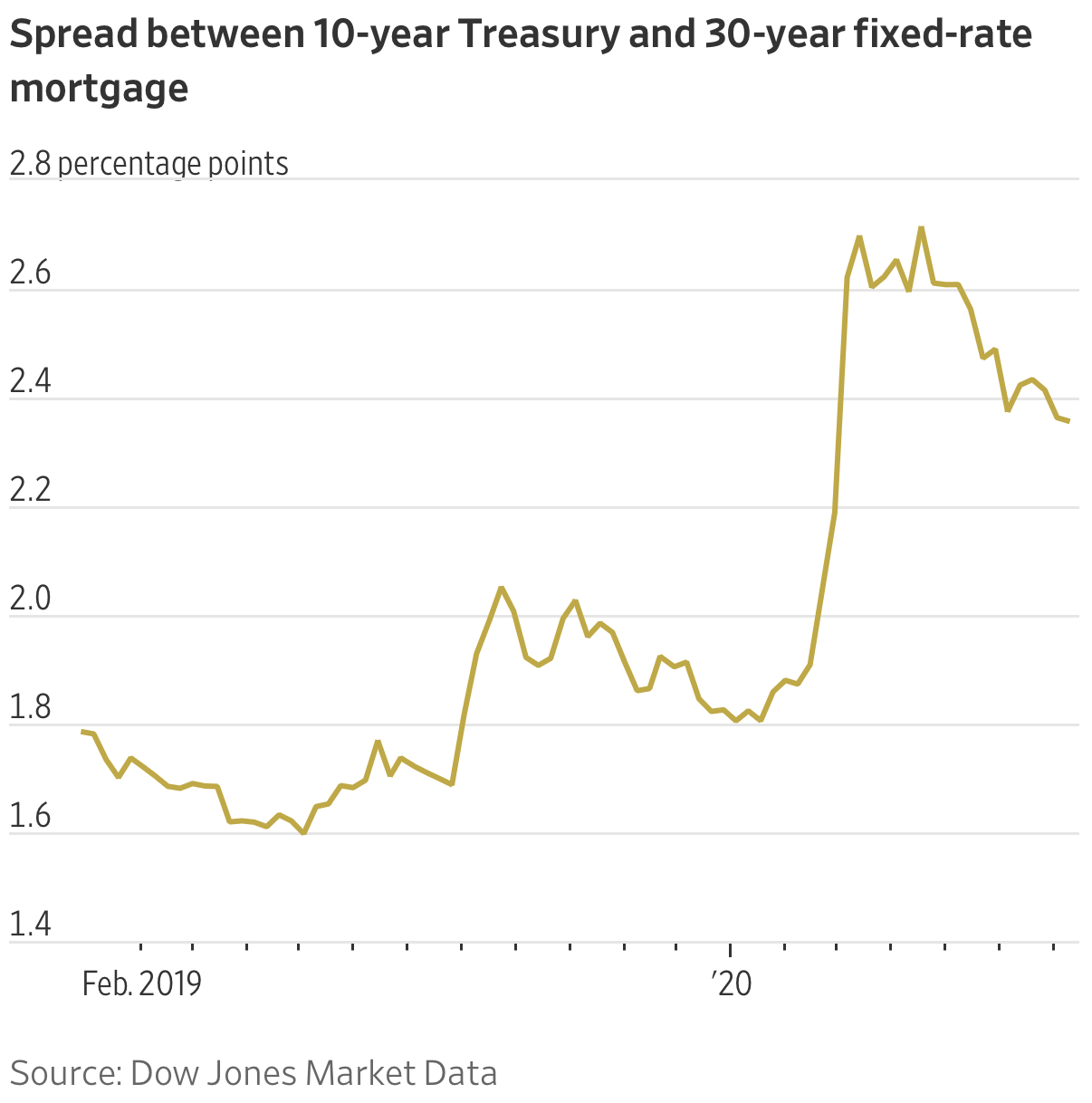 Spread between 10-year Treasury and 30-year fixed-rate mortgage