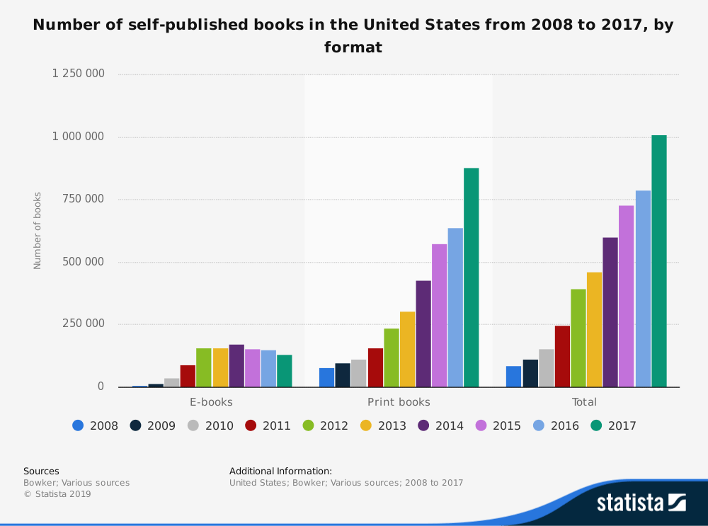 the growth of self-published books in e-book and print books since 2008